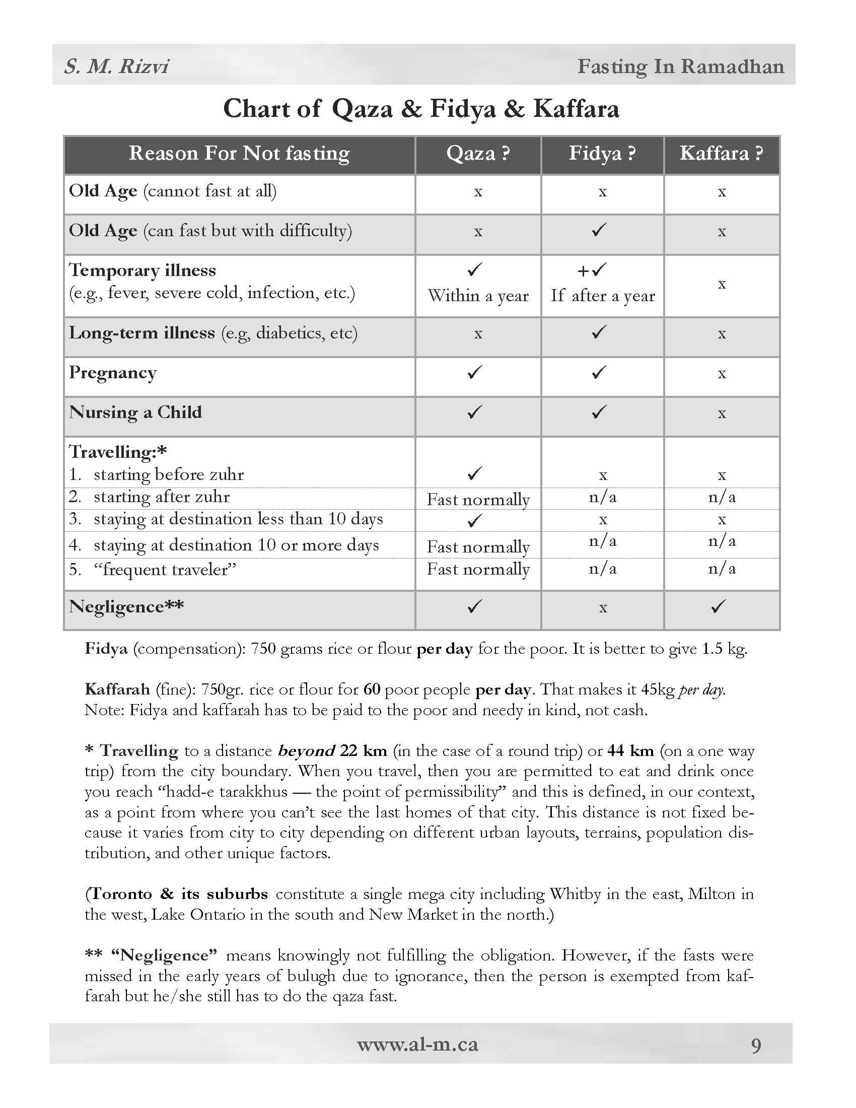 FASTING - ISLAMIC - LAWS